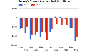 Turkey's current account deficit shrinks 16% y/y in December