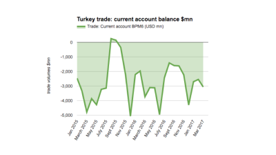 Turkey's current account deficit contracts 18% y/y in March