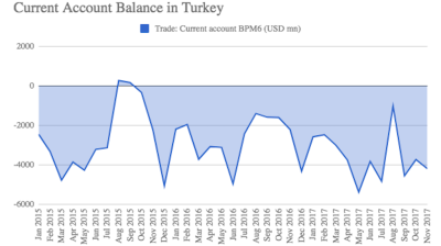 Turkey's current account deficit beats expectations in November