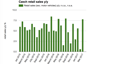 Czech retail sales boom as first quarter ends
