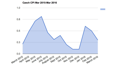 Speculation on negative rates rises as Czech CPI slump continues in March