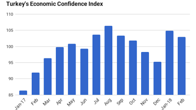 Turkey's economic confidence index declines 2% m/m in February