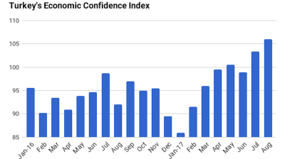 Turkey's economic confidence index hits five-year high