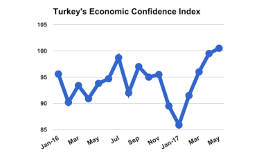 Turkey's economic confidence index reaches 18-month high, signals optimism
