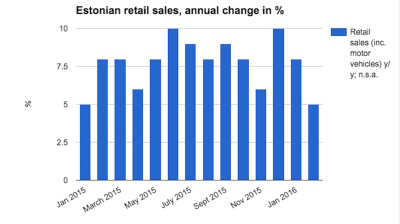 Estonian retail sales growth ploughs on in February, but slowest in over a year