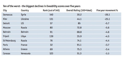 Kyiv falls into top 10 least liveable cities in EIU survey; other CEE cities rise
