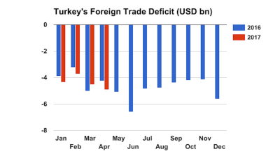Turkey's foreign trade gap widens 17% y/y in April