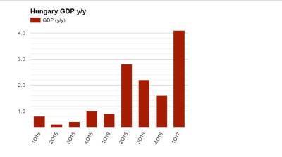 Hungary's Q1 GDP surprises to the upside