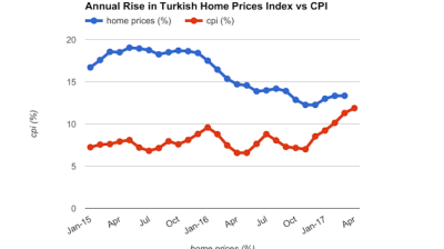Turkish home price growth flat at 13.34% y/y in March