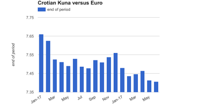Croatian central bank purchases €188mn to alleviate kuna's appreciation