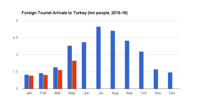 Turkey suffers worst drop in tourist numbers in over two decades