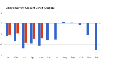Turkey's current account deficit continues decline in May