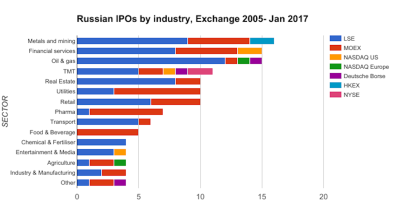 Russian IPO wave on the way