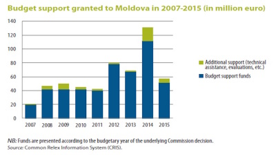 Audit criticises European Commission monitoring of aid to Moldova