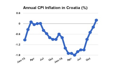 Croatia posts first annual CPI inflation since June 2015