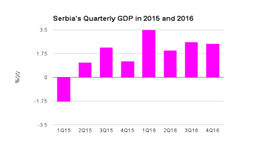 Serbia's Q4 GDP rises 2.5% y/y, flash estimate shows