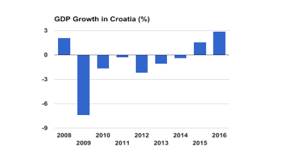 Croatia's 2016 GDP growth beats expectations