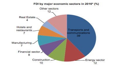 FDI to Georgia up by 22% y/y in 2016
