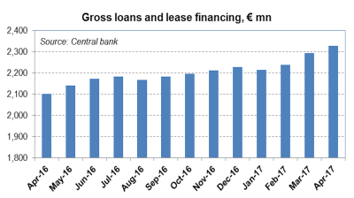 Kosovo's loan growth decelerates in April