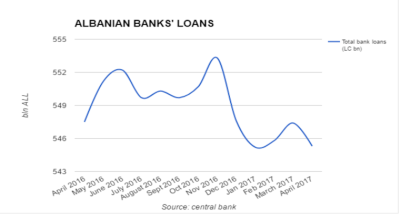 Albanian banks' loan portfolio growth turns negative in April