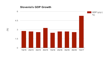 Slovenia reports sharp upturn in GDP growth