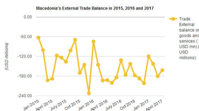 Macedonia's foreign trade gap widens to $610.85mn in January-April