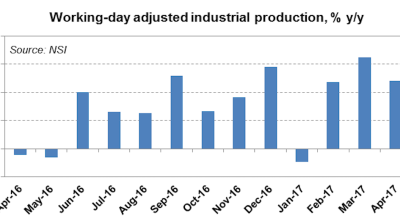 Bulgaria's industrial production growth decelerates to 4.8% y/y in April