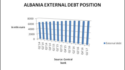 Albania's gross external debt up 3.1% y/y at end Q1