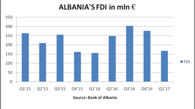Albania's FDI in Q1 up 7.7% y/y, but lowest level since Q1 2016