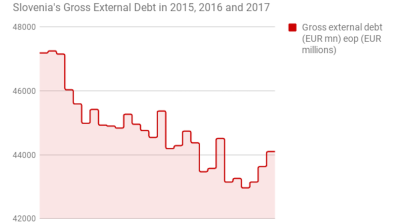 Slovenia's gross external debt increases for third consecutive month in April