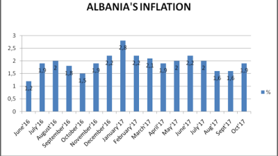 Albania's CPI growth speeds up to 1.9% y/y in October