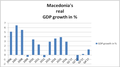 Macedonia's economy speeds up in Q4 but growth flat in 2017