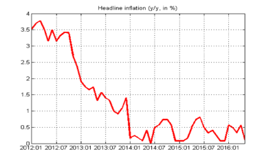 Czech inflation slows to new 2016 low in May