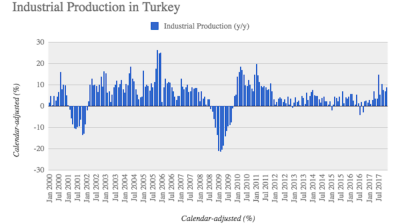 Turkey's industrial production grows 8.7% y/y in December