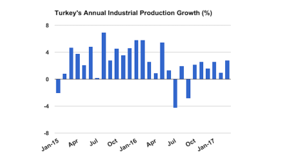 Turkish industrial output growth at 10-month high in March