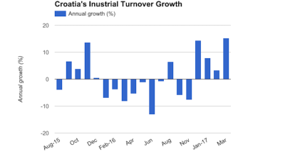 Croatia's annual industrial turnover growth reach 15.3% in March