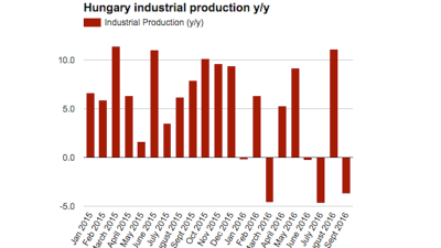 Auto sector continues dragging on Hungarian industry