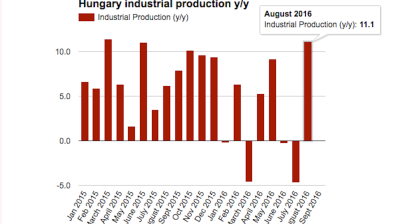 Extra work days send Hungarian industrial output surging in August
