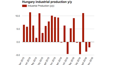 Hungary confirms weak industrial output in October