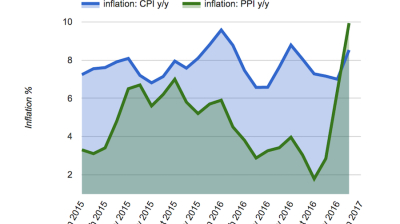 Turkish annual inflation soars to 8.53% in December