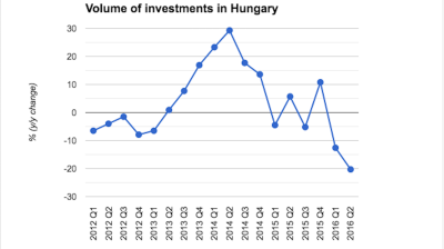 Hungarian investment in free fall