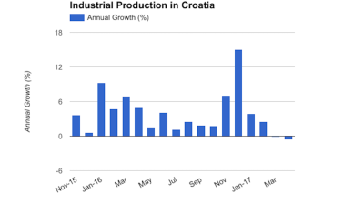Croatia's industrial production posts second consecutive annual drop in April