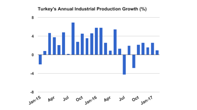 Turkish industrial output up for fifth consecutive month in Feb, but momentum lost
