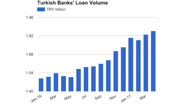 Turkish banks' combined profits rise 52% y/y in Jan-April