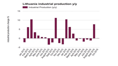 Lithuanian industrial production growth stalls in October