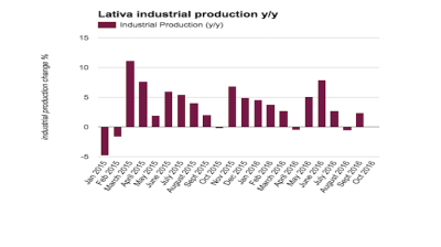 Latvian industrial production bounces back to growth in September