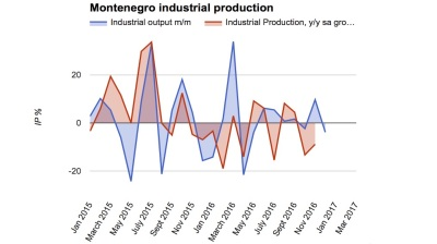 Montenegro registers sharp fall in industrial production
