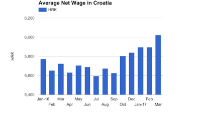 Croatia's average net monthly salary rises to €811 in March