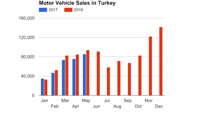 Downward trend in Turkish auto sales extends to four months