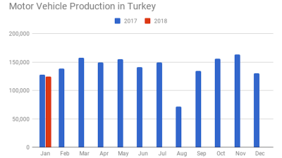 Turkey's auto output down 3% y/y in January